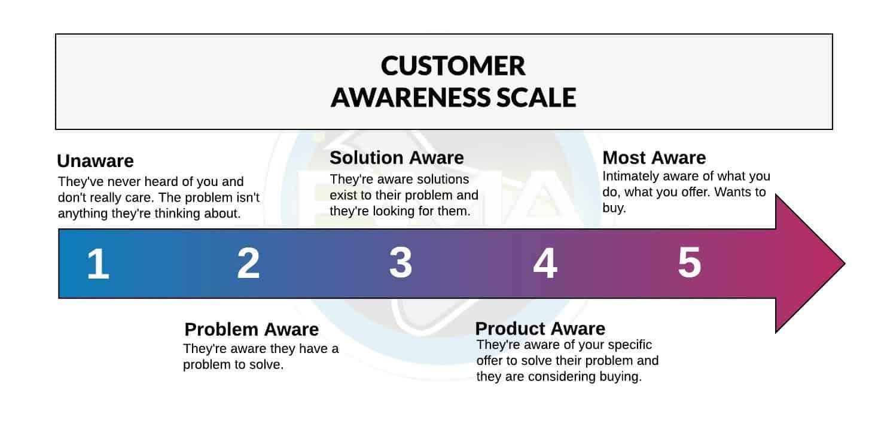 Customer Awareness Scale