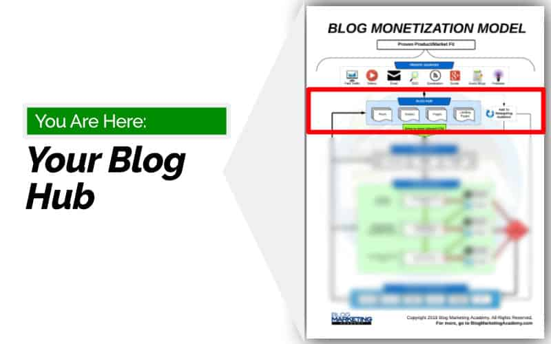 Blog Monetization Model - Make Money Blogging - Hub
