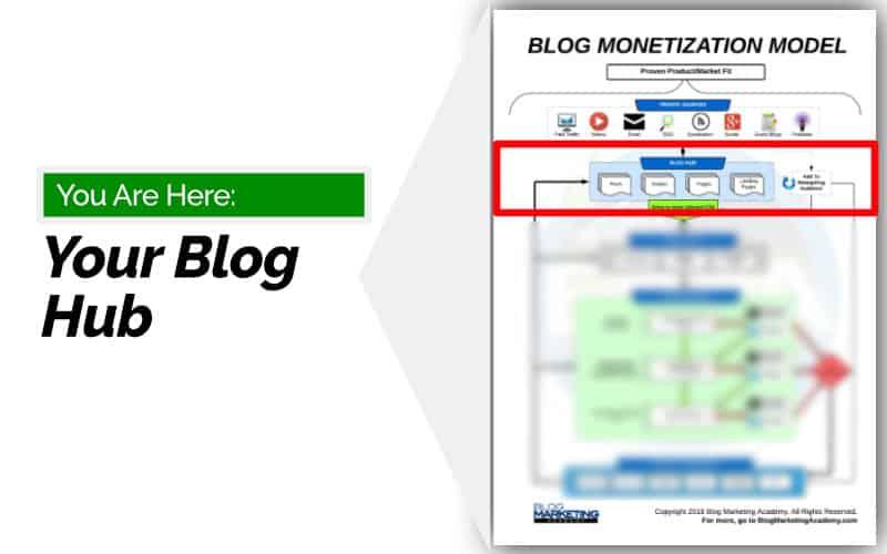 Blog Monetization Model - Make Money Blogging - Hub