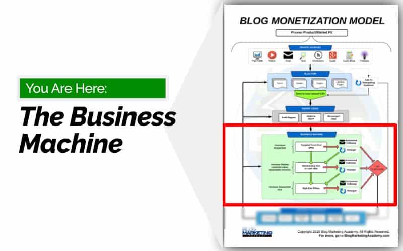 Blog Monetization Model - Make Money Blogging - Business Machine