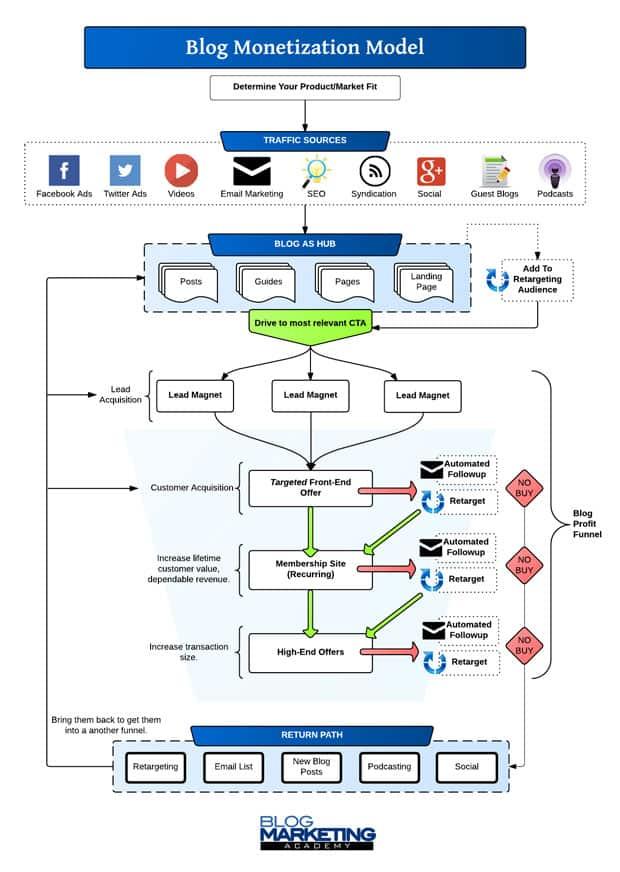 blog monetization model