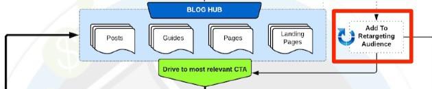 Blog Monetization Model - Make Money Blogging - Blog Retargeting