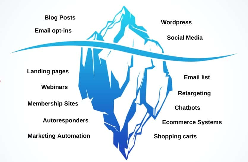 Blog Monetization Model - Make Money Blogging - Iceberg Diagram