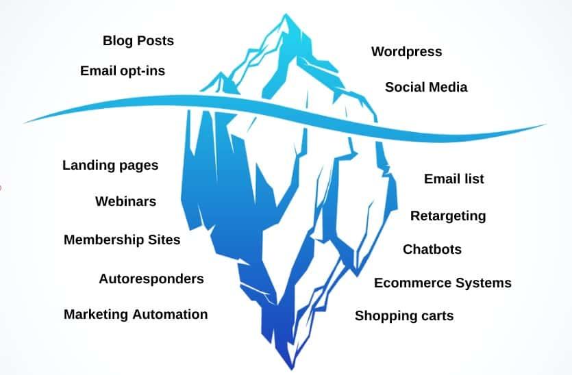 Blog Monetization Model - Make Money Blogging - Iceberg Diagram