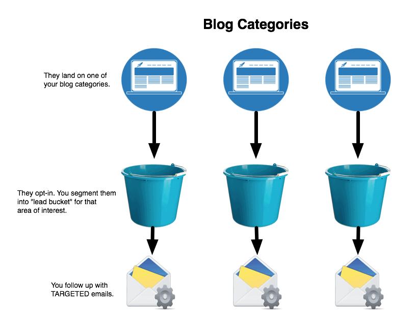 lead-buckets-categories