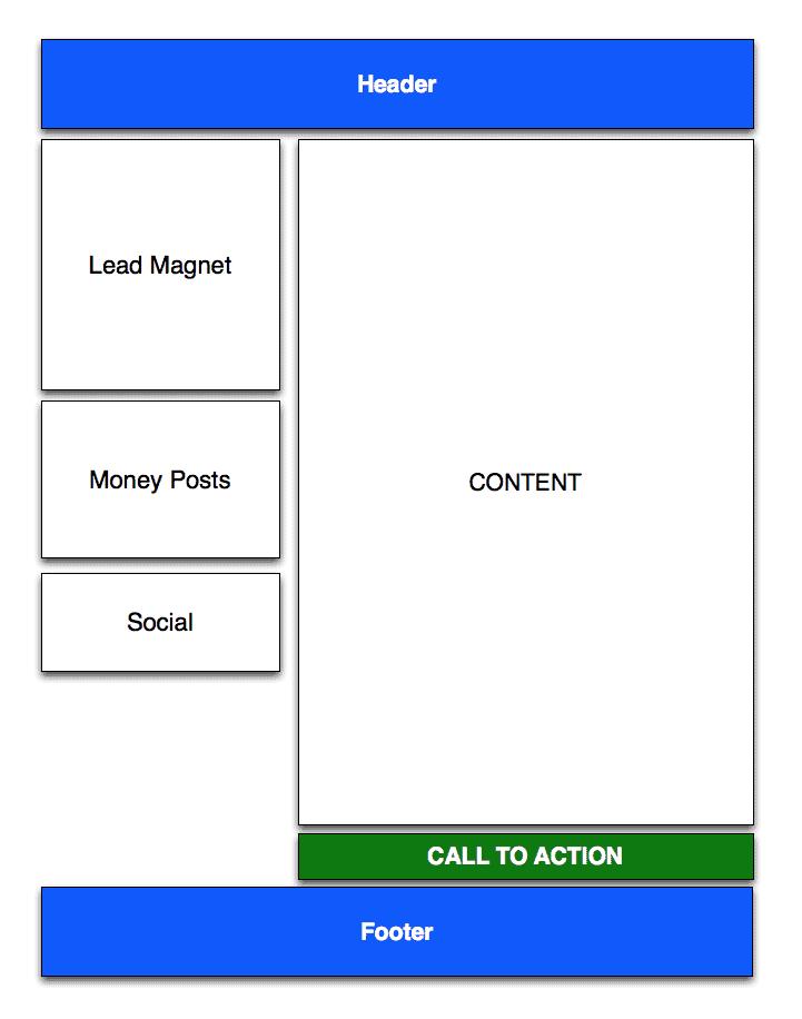 perfect-blog-layout
