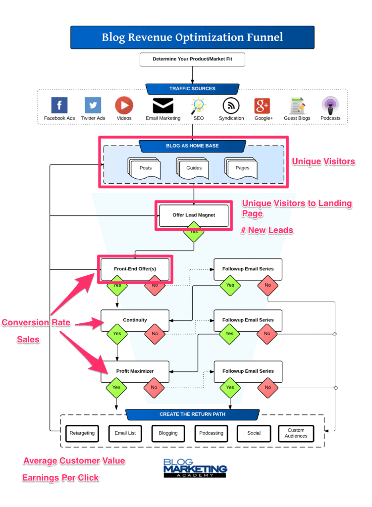 Blog_Revenue_Optimization_Funnel_KPIs_