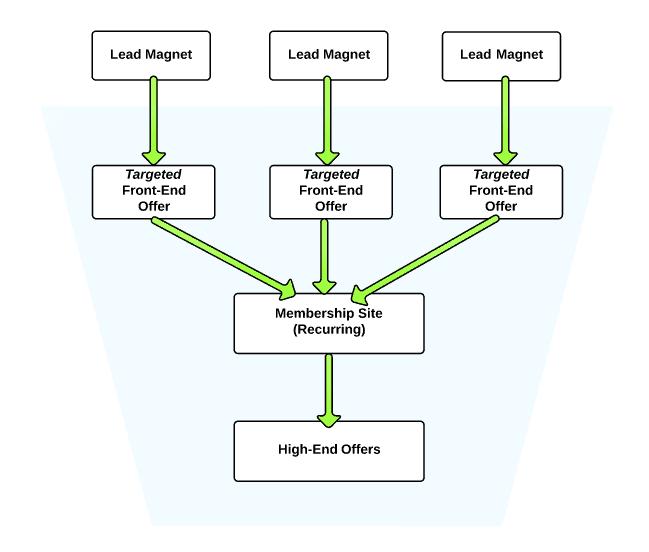 blog-funnel-expanded