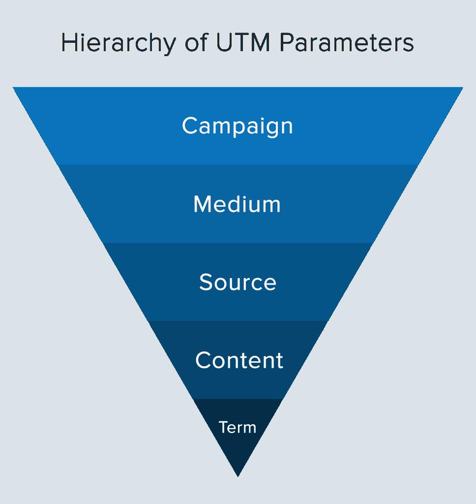 utm-parameter-hierarchy