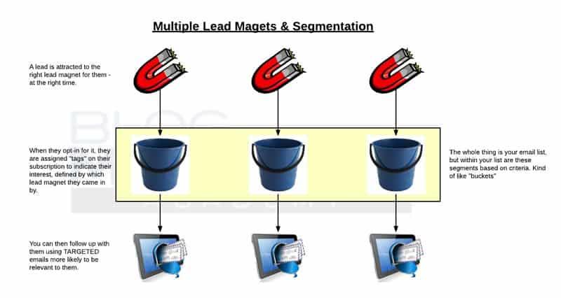 multiple-lead-magnets