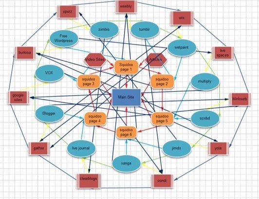 Funny, I just now noticed how a link wheel diagram looks like a ferris wheel at the carnival. Irony!