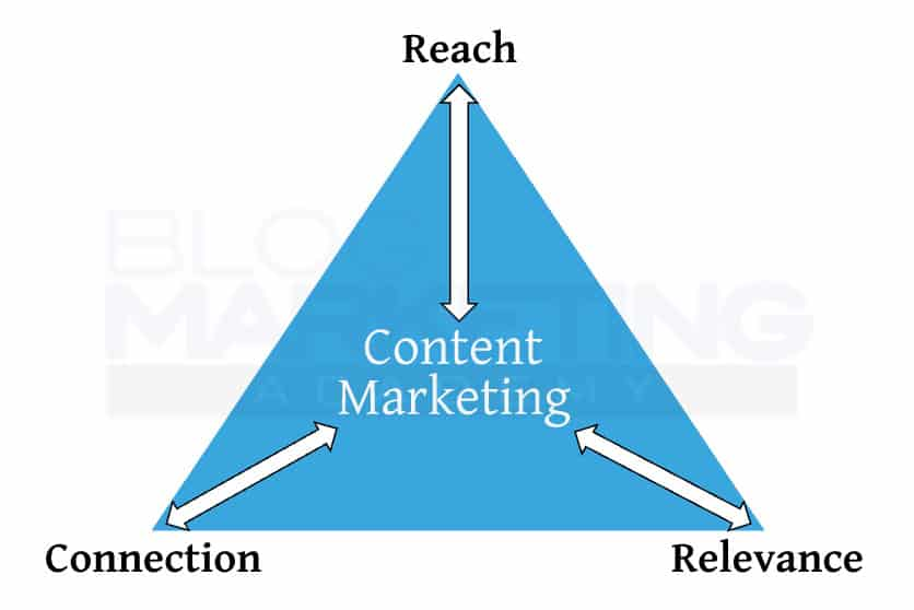 content marketing triangle