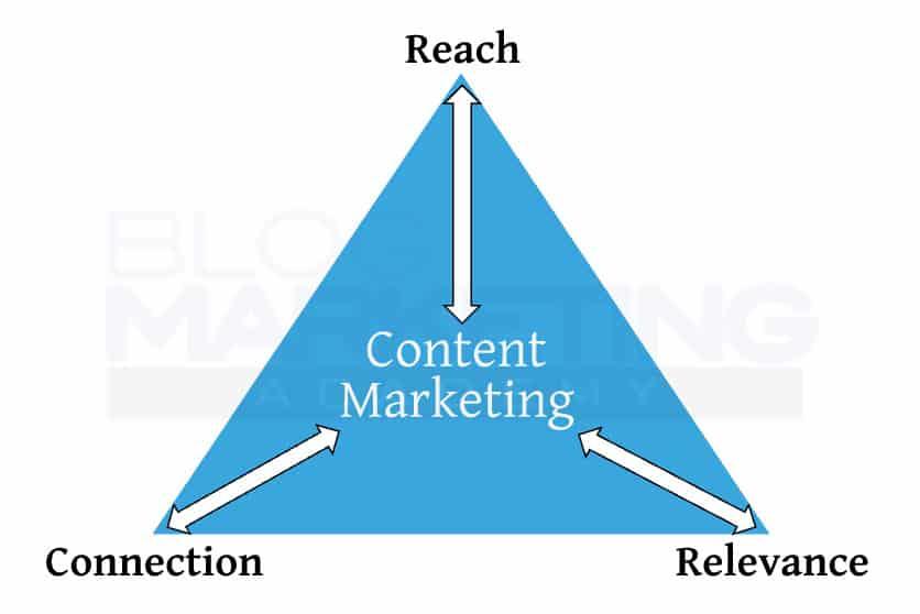 content marketing triangle
