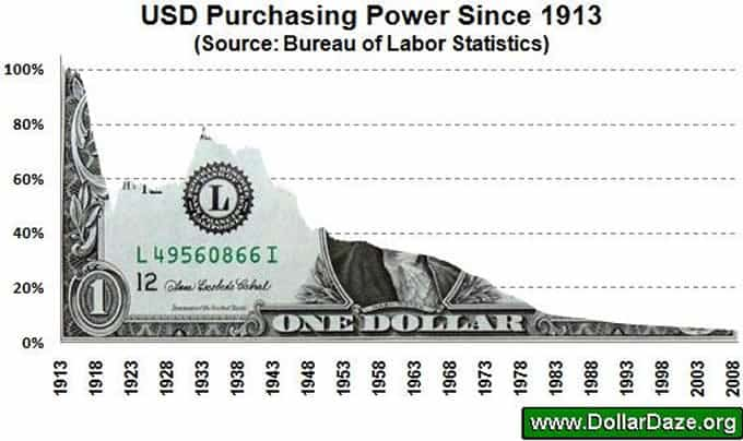 usd-purchasing-power_image008